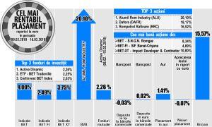 Cu un plus de 10,8%, Impact devine cel mai rentabil titlu din BET-XT