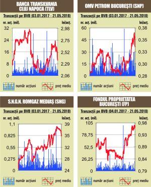 Scăderi de peste 1% pentru toţi indicii bursei