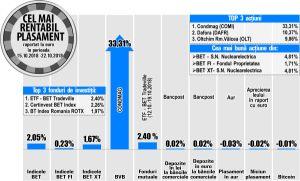 Nuclearelectrica, printre performerii bursei