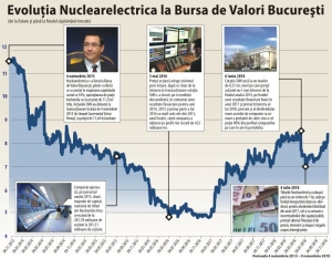 """The distribution of 90% of the profit does not affect the investment program of Nuclearelectrica"""