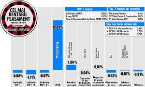 Avans de 6,63% pentru Socep