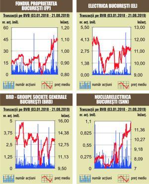 Creşteri pe linie pentru indicii bursei