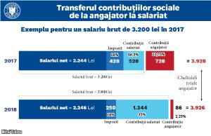 """The fiscal revolution"" of the PSD is one of an ultra-liberal nature"