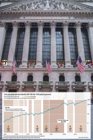 "Wall Street - a decade under the ""bull sign"""
