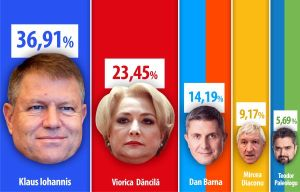 Arithmetic is on Iohannis' side, even though he is a physics teacher