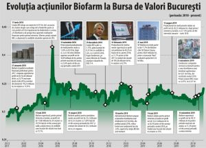 17% rise for Biofarm shares