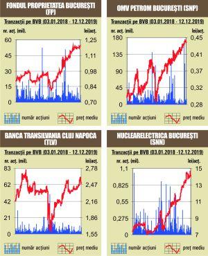 Obligaţiuni BCR de 600 milioane lei, înregistrate  în sistemul Bursei