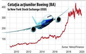 Picajul Boeing arată ce se întâmplă când ingineria financiară ia locul ingineriei aviatice