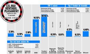 Avans de 3,39% pentru SIF Oltenia