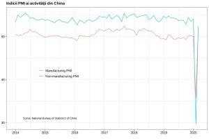 Redresare istorică a activităţii economice din China?