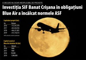 The investment of SIF Banat Crişana in Blue Air bonds has violated the norms of the ASF