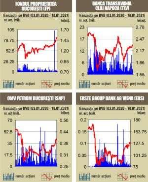 stiri tranzactionare bursa