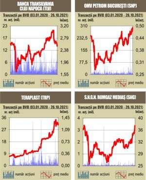 BVB Recul pentru indici, pe fondul unui rulaj sub media anului