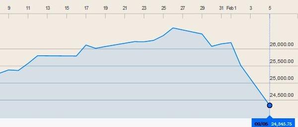 semnal de tranzacționare pe piața bursieră