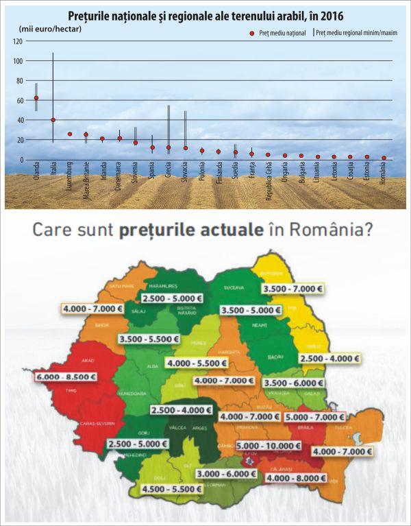 Eurostat Suntem ţara Cu Cel Mai Ieftin Teren Arabil Din Uniunea