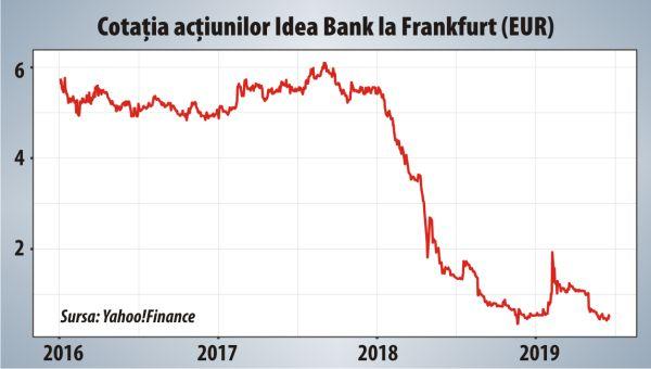 cel mai bun autentic cele mai ieftine pe picioare la Mai poate fi salvată Idea Bank din Polonia? - 21.06.2019 | BURSA.RO