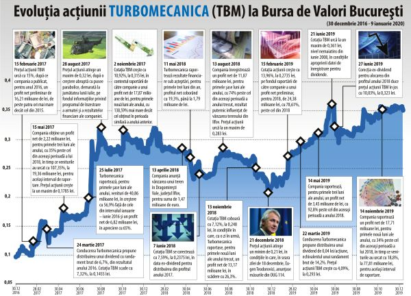 Nearly 270% rise for shares of Turbomecanica
