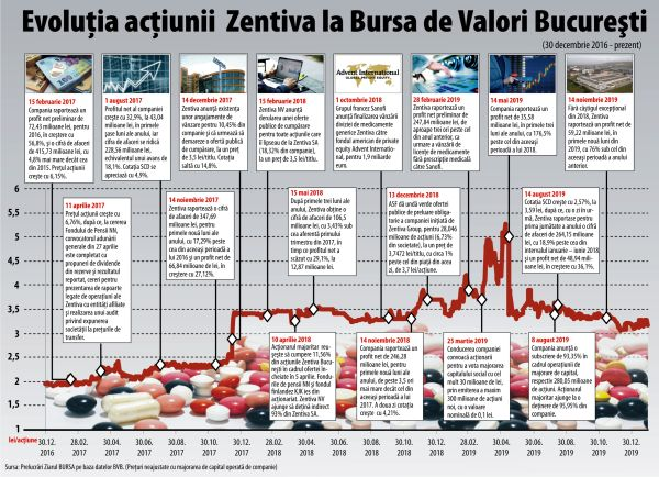 Zentiva - ready to leave the stock exchange