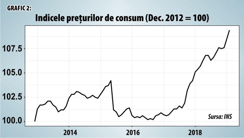 graficul prețurilor